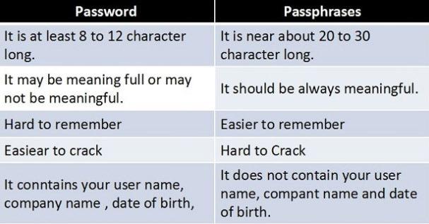 رمز عبور طولانی - رمز عبور ایمن