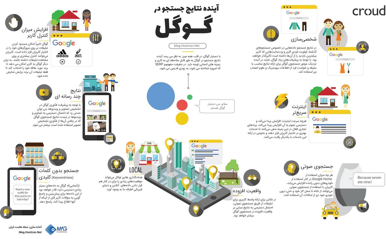 اینفوگرافیک آینده نتایج جستجو در گوگل