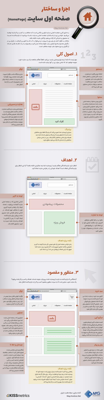 اینفوگرافیک صفحه اول سایت homepage