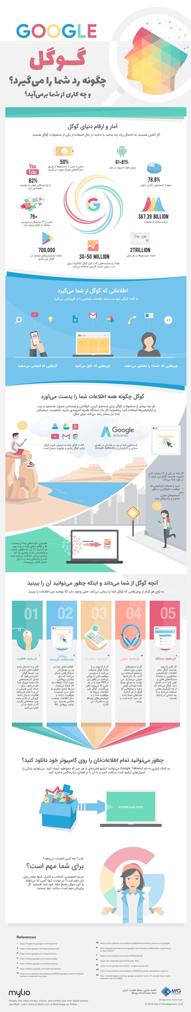 جمع آوری اطلاعات توسط گوگل