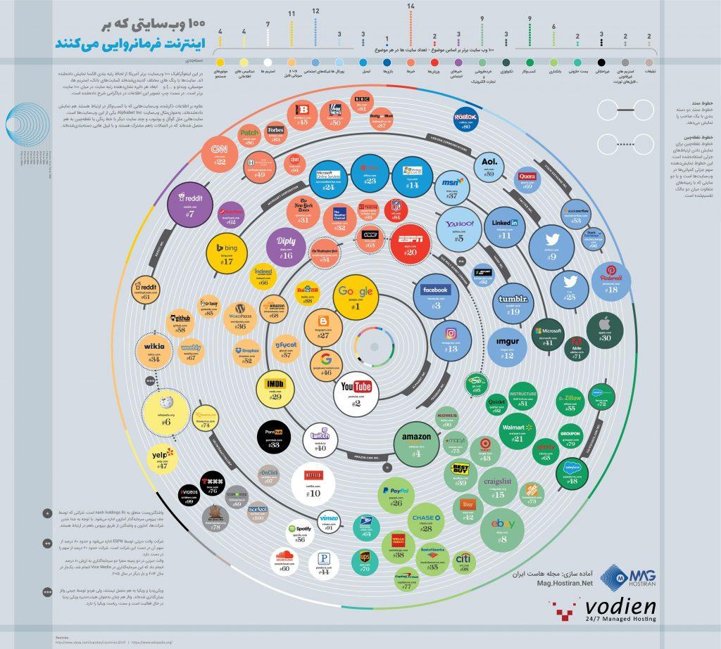 اینفوگرافیک 100 سایت اول دنیا