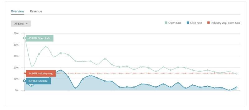 نرخ بازشدن ایمیل