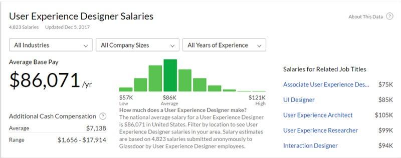میزان درآمد طراح تجربه کاربری