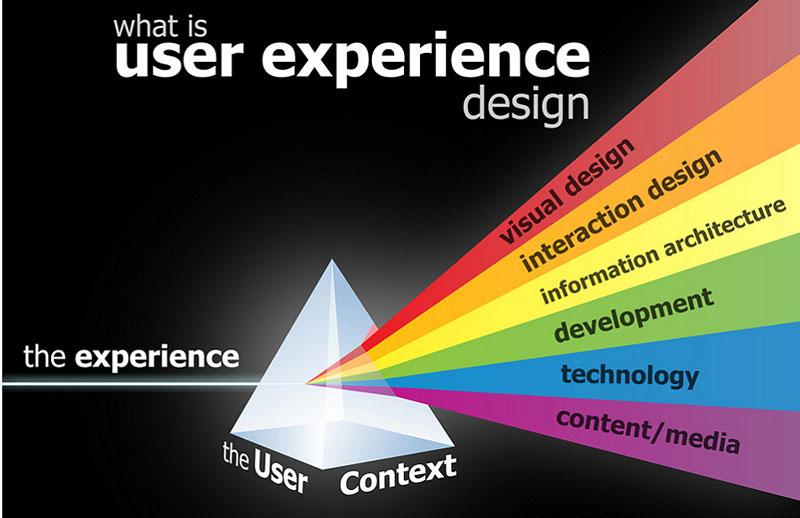 مهارت های طراح تجربه کاربری