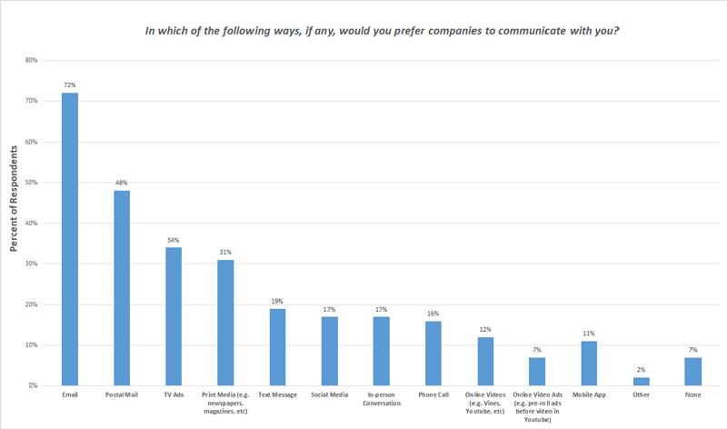 مشتریان ایمیل را به سایر کانالهای ارتباطی ترجیح میدهند