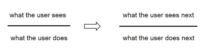 پیش از تهیه پروتوتایپ مدلی ساده از جریان کاربری طراحی کنید