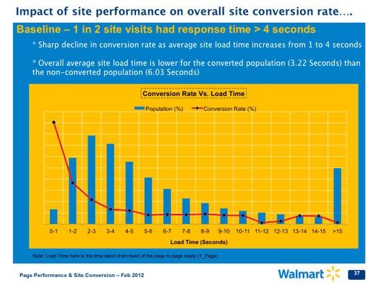 نمودار تاثیر عملکرد وب سایت بر روی نرخ تبدیل