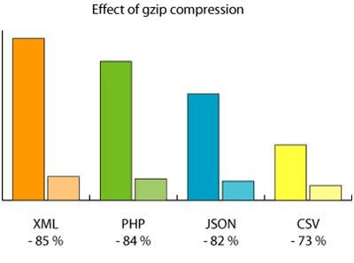 تاثیر Gzip برروی نرخ تبدیل