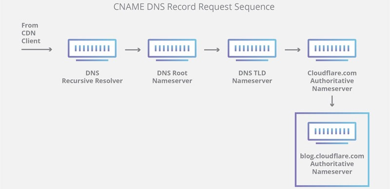dns-record-request-sequence-3
