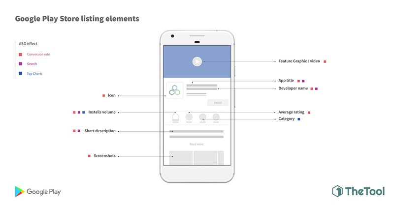 Google-play-store-listing-elements-aso