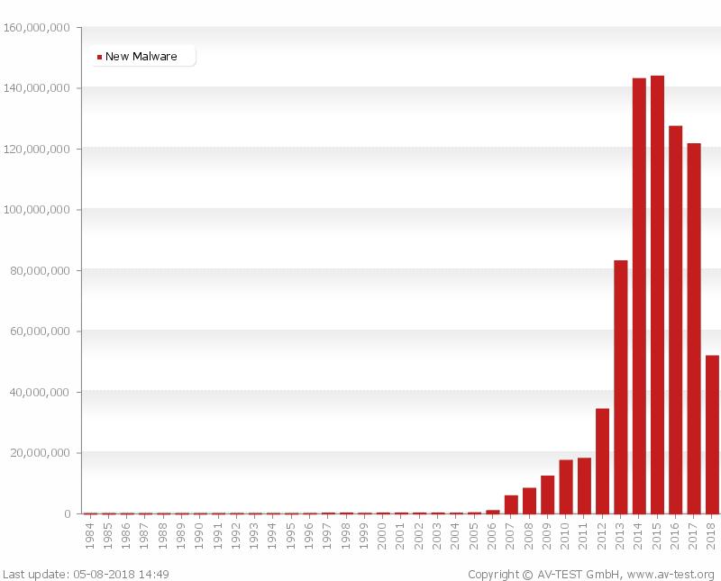 تعداد ویروس های وب سایت در جهان