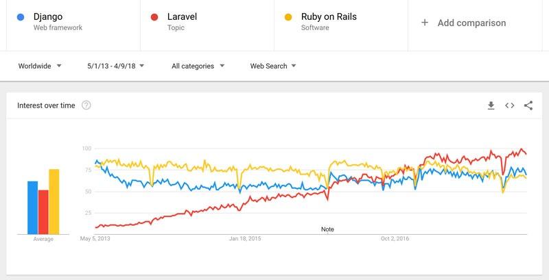 مقایسه لالراول جانگو و زبان برنامهنویسی Ruby on Rails
