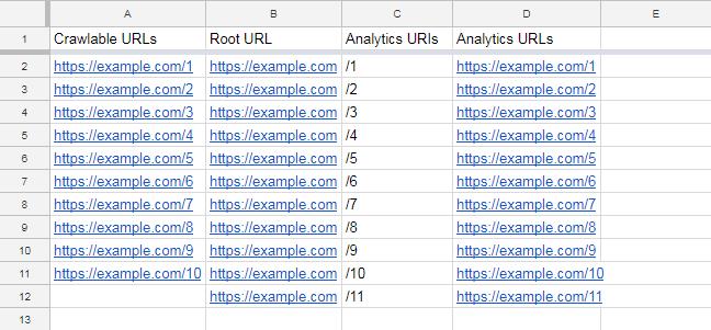 مشاهده تمامی صفحات یتیم در گوگل آنالیتیکس