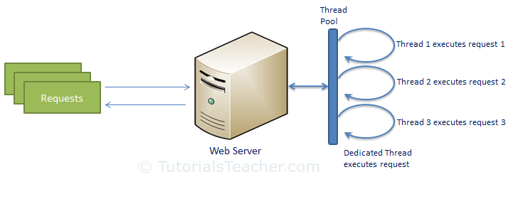 مدل سنتی وب سرور