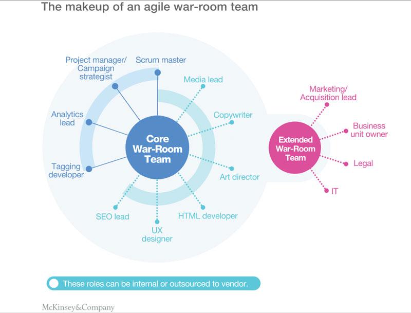 تشکیل تیم بازاریابی اجایل