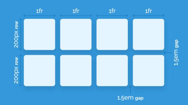 روش های استفاده از CSS GRID