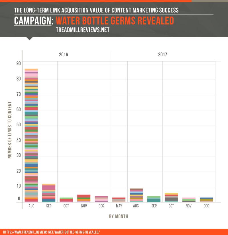 تاثیرات بازاریابی محتوایی