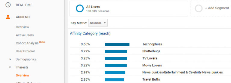 affinities شناسایی استراتژیک کاربران