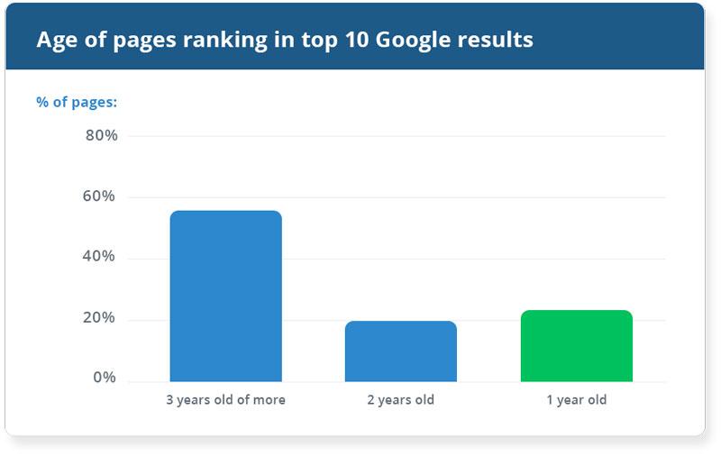 میانگین عمر وب سایت ها در رتبه اول گوگل
