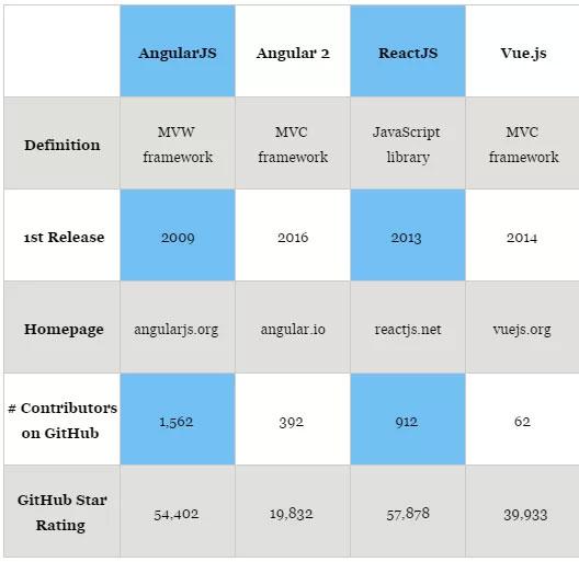 جدول تفاوت های بین AngularJs وReactJs وVueJs