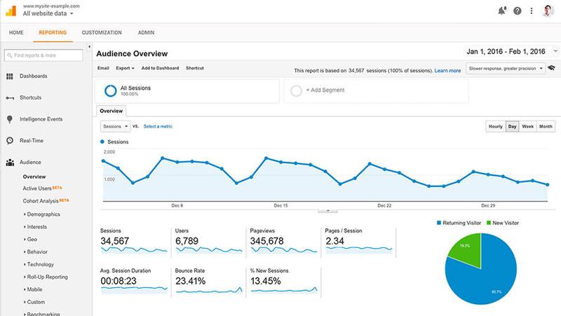 ابزار آنالیز سایت Google Analytics