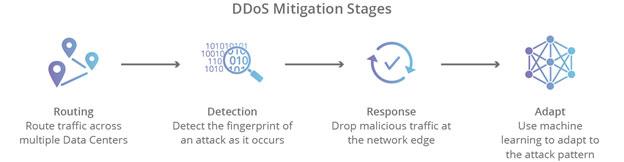 کاهش حملات DDos به کمک یک ارائه دهنده cloud-based