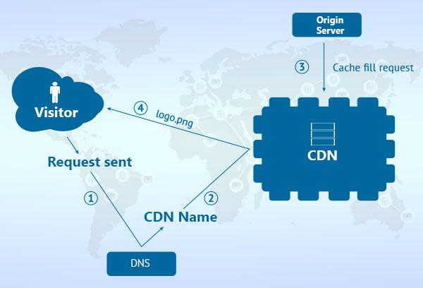 مزایای استفاده از CDN چیست؟