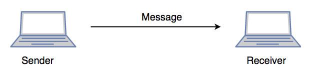 لایه پنجم: لایه جلسه یا Session Layer