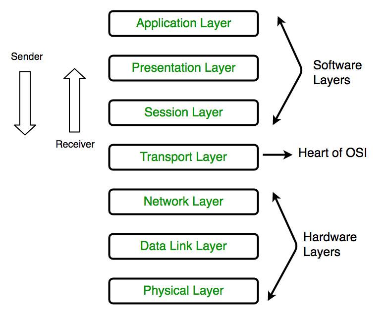 مدل OSI چیست و چه لایههایی دارد؟