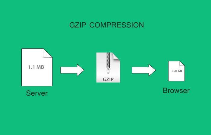 فشردهسازی Gzip چگونه کار میکند؟