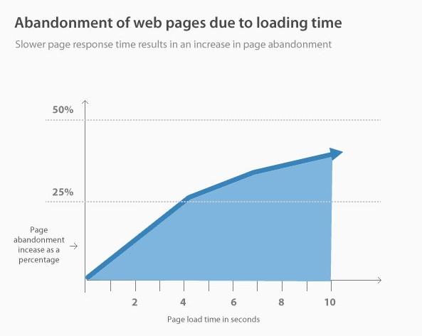سرعت بارگذاری وبسایت را تقویت کنید