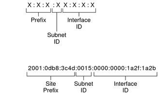 ساختار IPV6