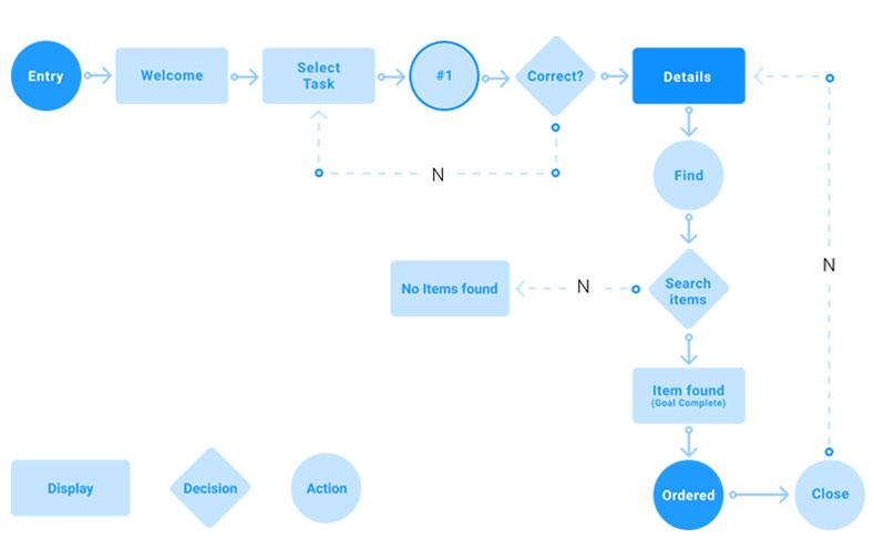 User Flows چیست؟