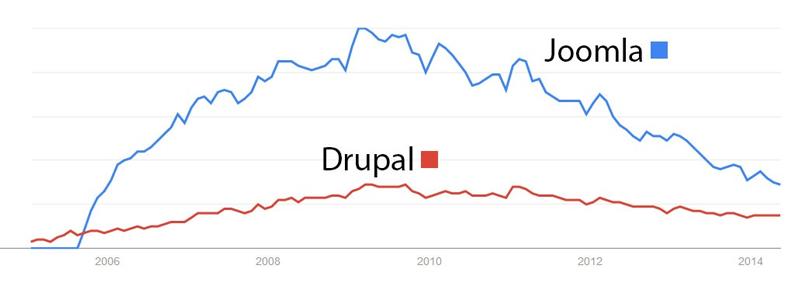 محبوبیت جوملا نسبت به دروپال